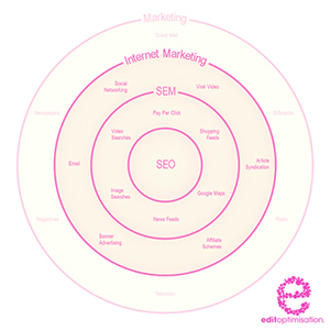 Internet Marketing Model
