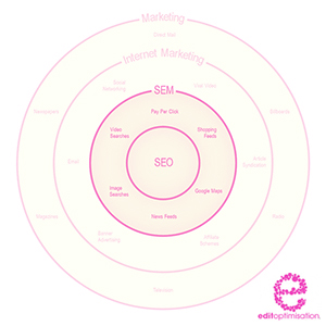 Search Engine Marketing Model