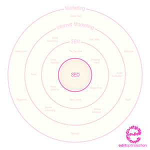 Search Engine Optimisation Model